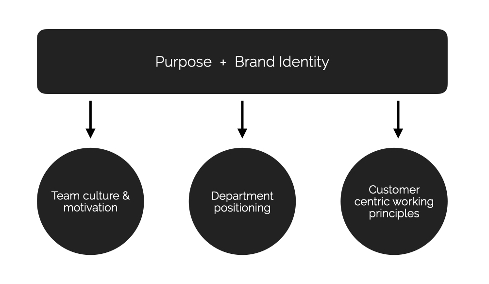 Developing a brand purpose and a brand identity for Mercedes Benz Marketing Department Germany