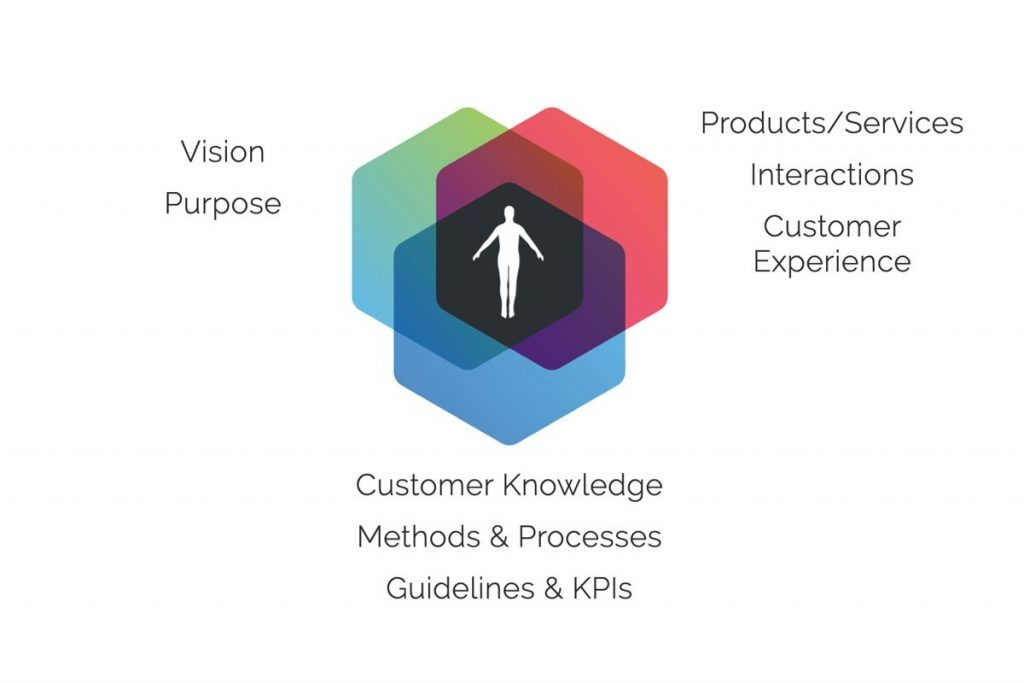 Areas of attention for Customer Centricity