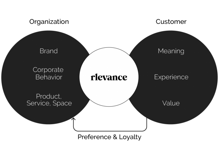 Customer centric business strategy