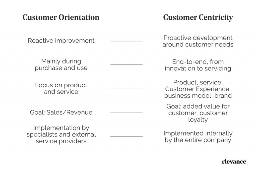 Customer Centricity vs. Customer Orientation