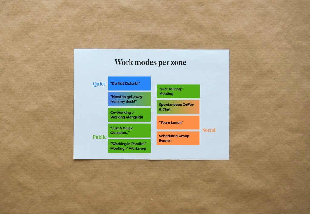 Remote-first workplace strategy for Rasa - work modes and zones