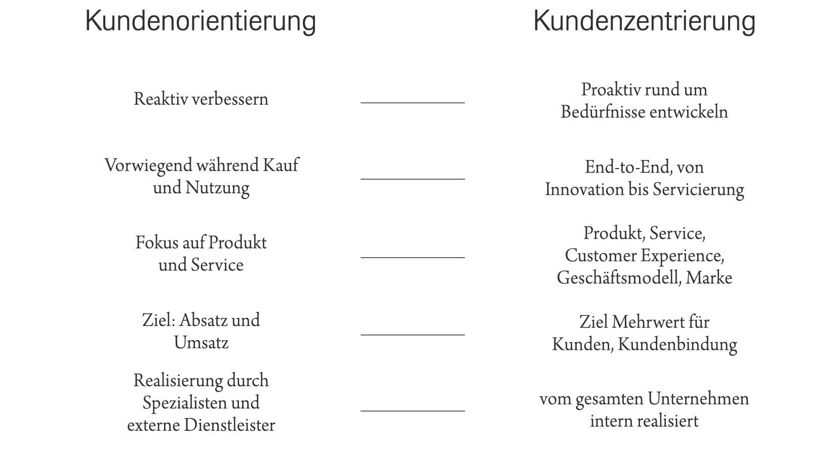 """Rlevance Studie """"Erfolgsfaktoren der Kundenzentrierung"""": Kundenorientierung vs Kundenzentrierung"""